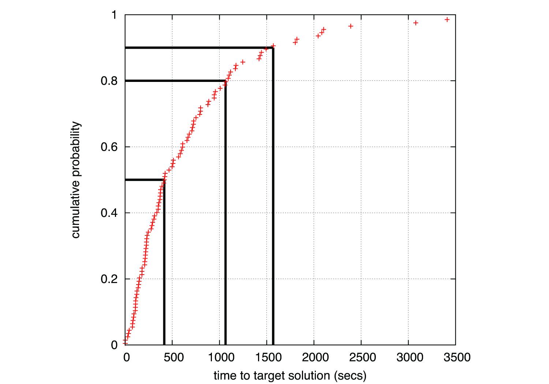 tttplots - Time to target plots